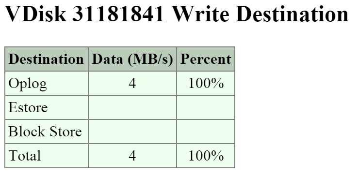 2009 Page - vDisk Stats - Write Destination