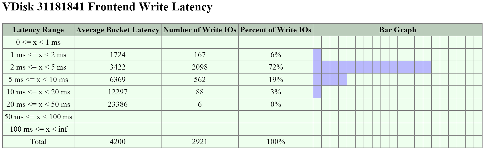 2009 Page - vDisk Stats - Frontend Write Latency