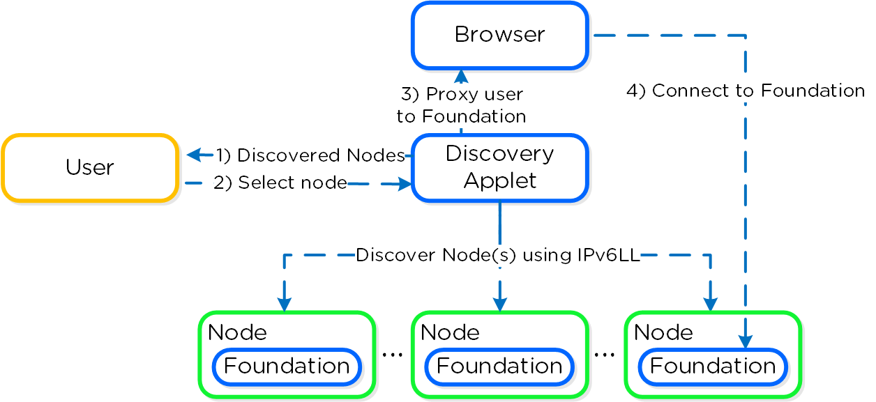 Foundation - Applet Architecture