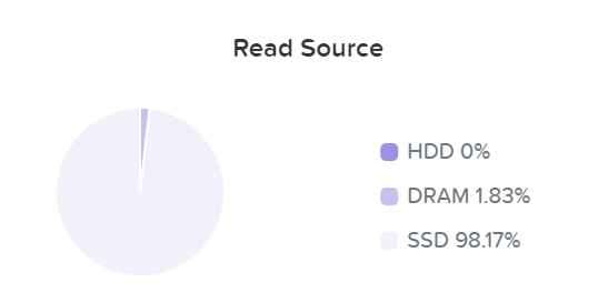I/O Metrics - Read Source SSD