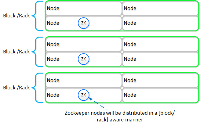 Zookeeper Block/Rack Aware Placement