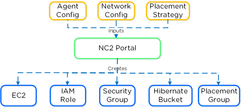 Nutanix Clusters on AWS - Cloud Formation Template