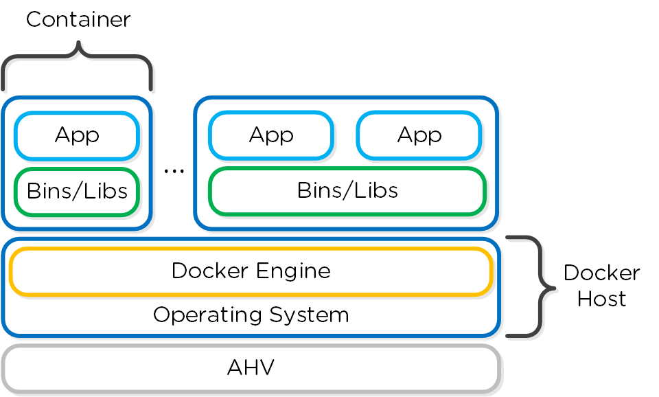 Docker - High-level Architecture