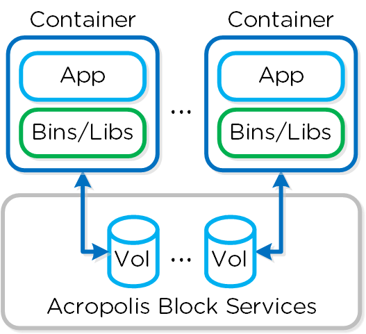 Docker - Volumes
