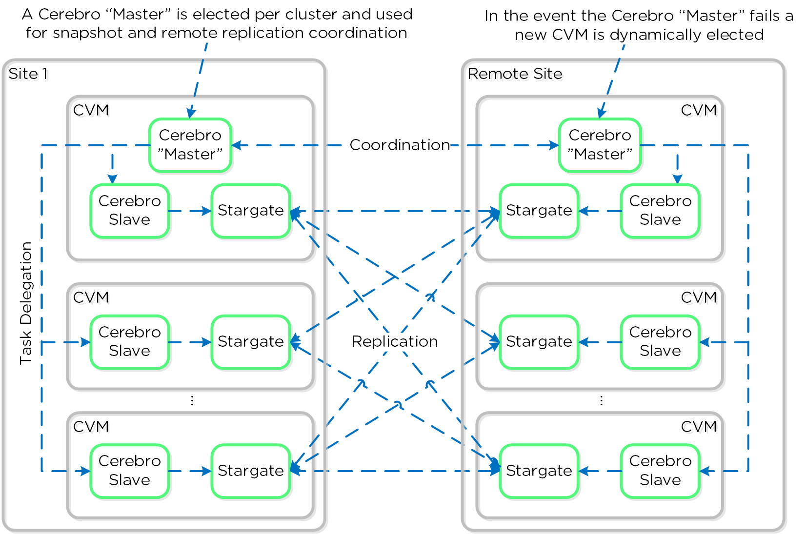 Replication Architecture