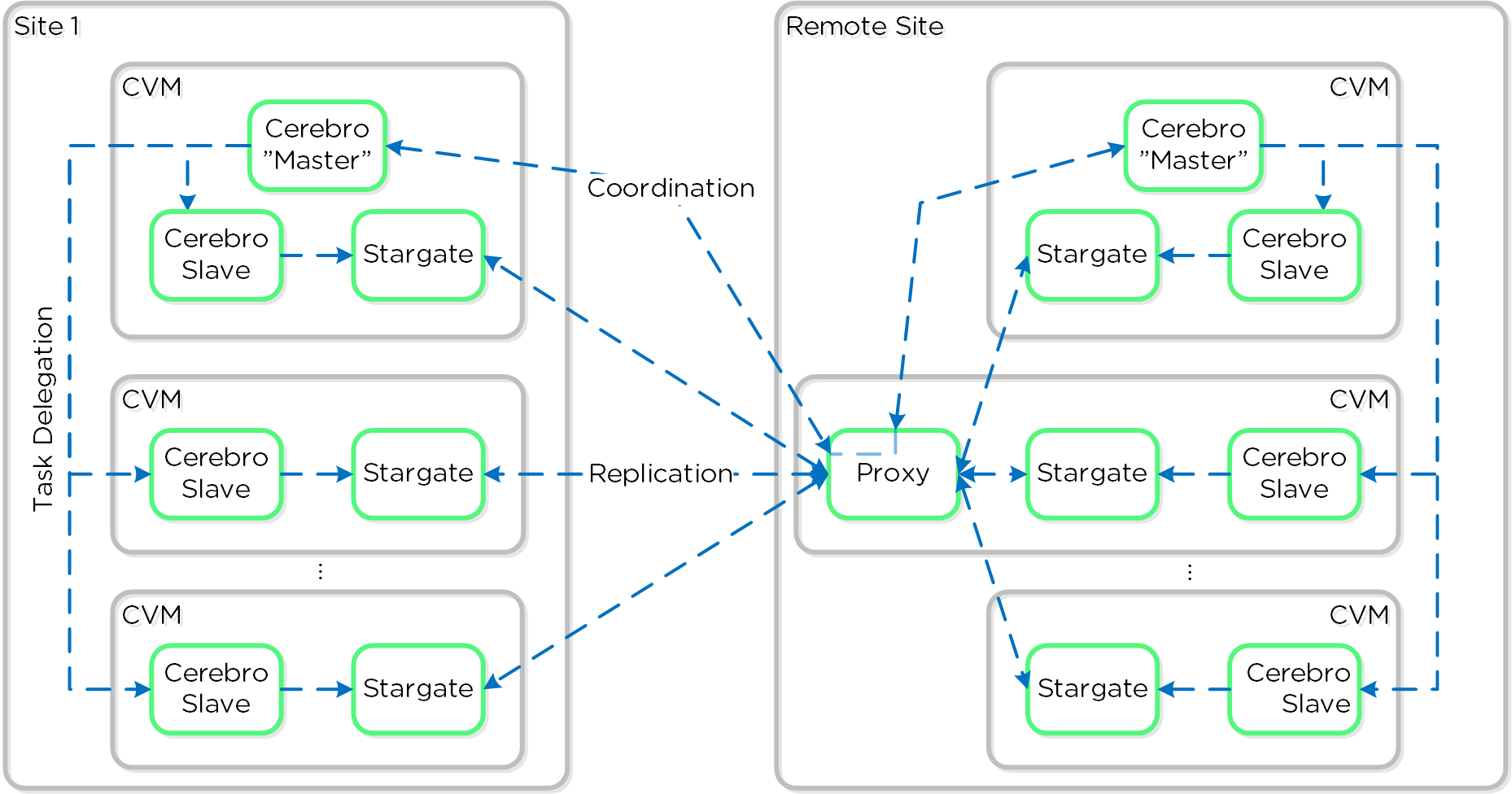 Replication Architecture - Proxy