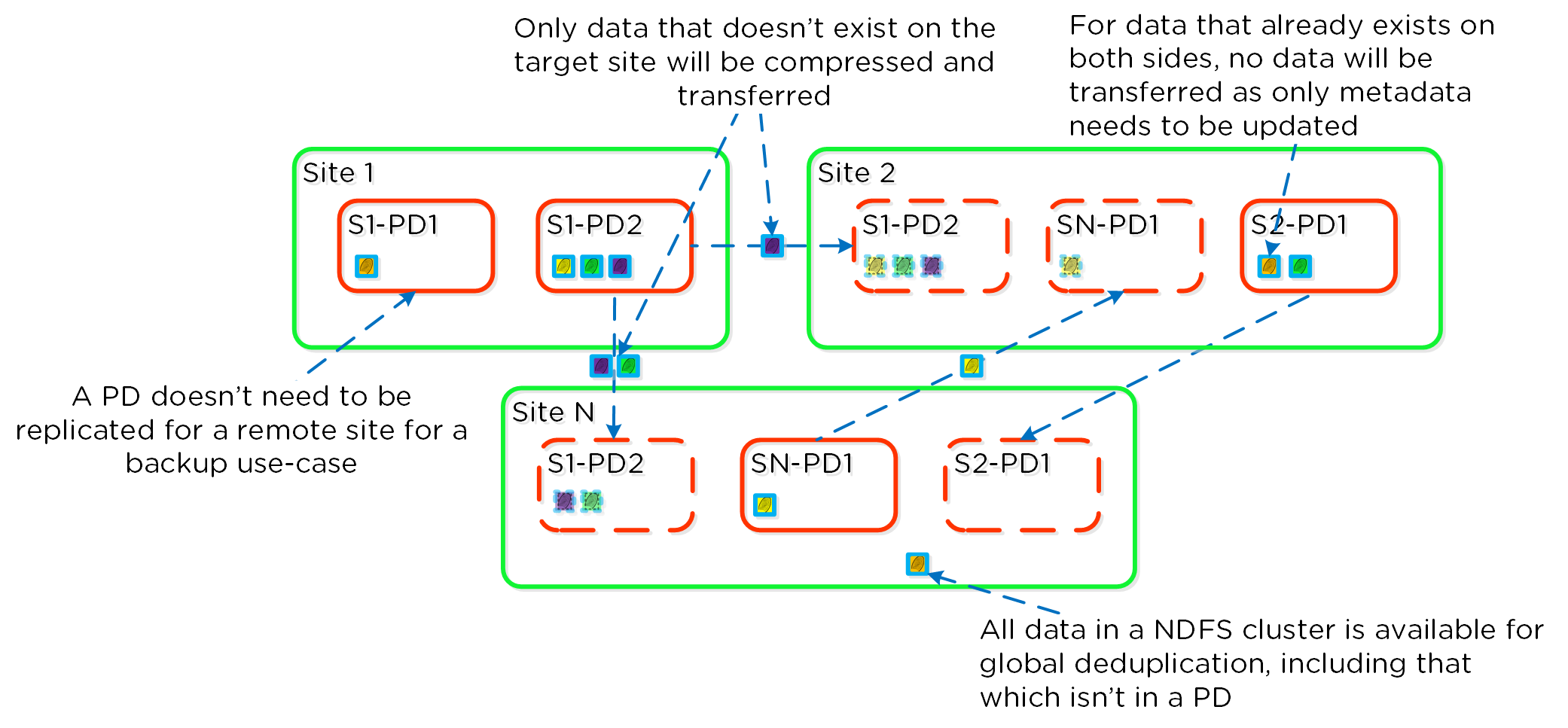 Replication Deduplication