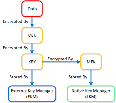 Data Encryption - Key Management
