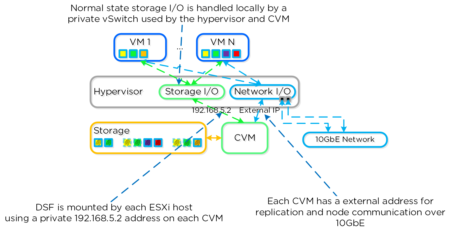ESXi Host Networking