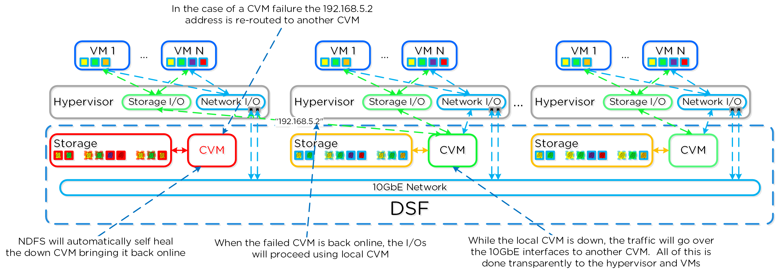 ESXi Host Networking - Local CVM Down