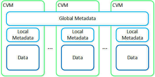 Global vs. Local Metadata