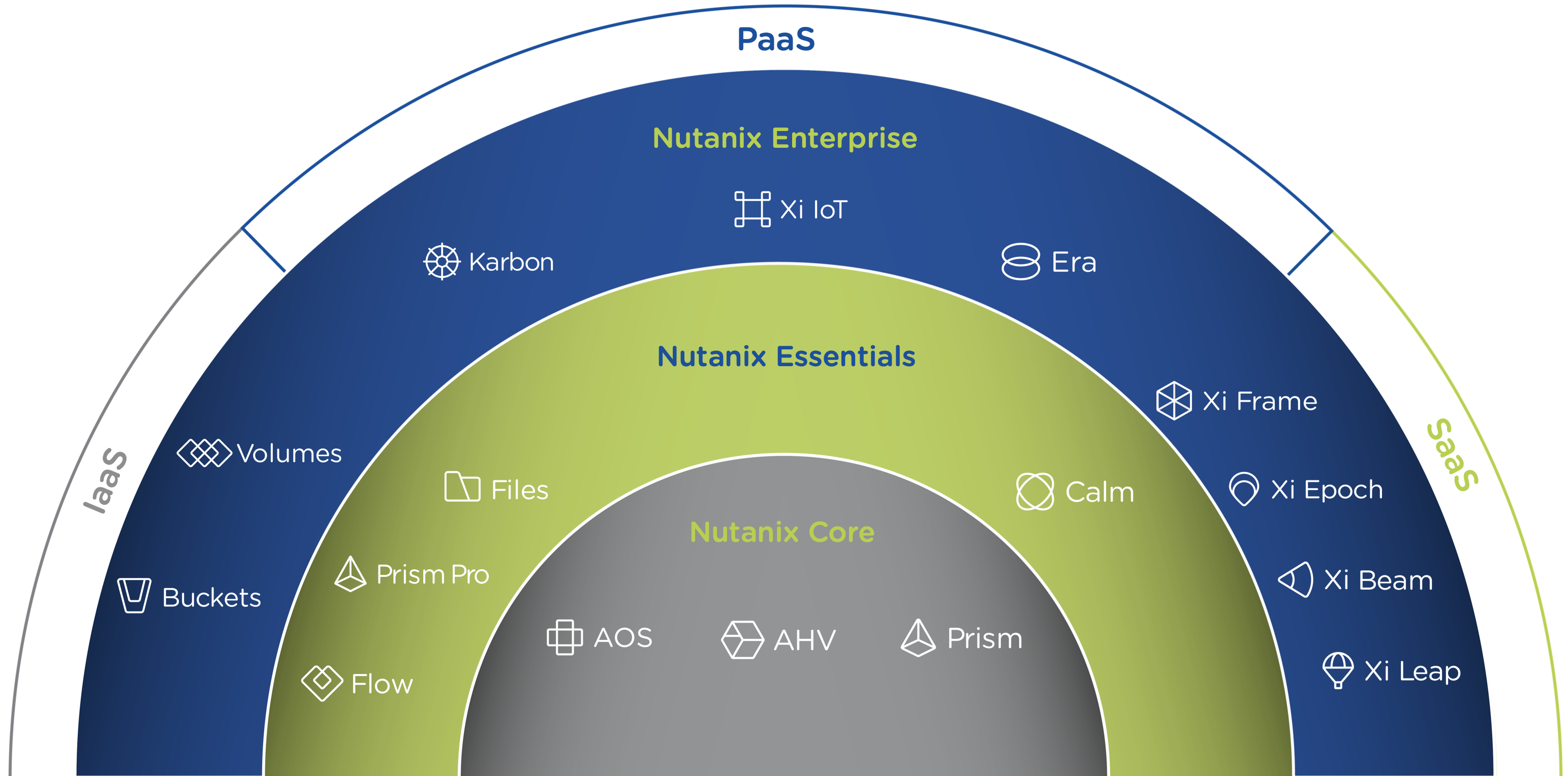 Products Ecosystem - Hybrid Cloud